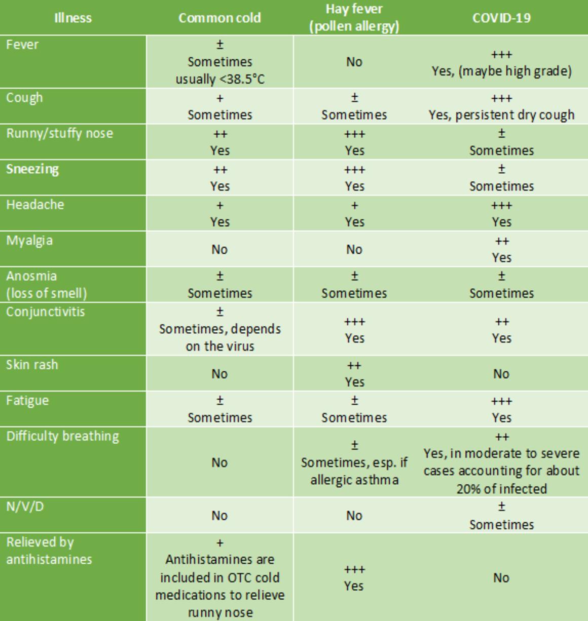 table-comparison-symptoms